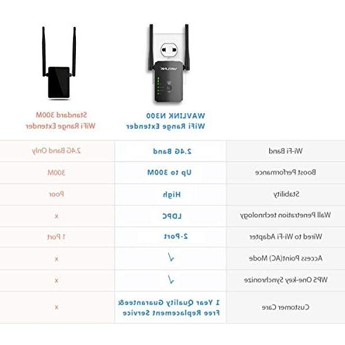 WAVLINK S2 N300 WiFi Wi-Fi Signal Booster Router/AP Access 3 in 1- Works