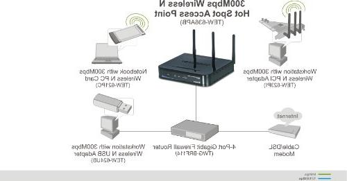 TRENDnet 300Mbps Hot Point TEW-636APB